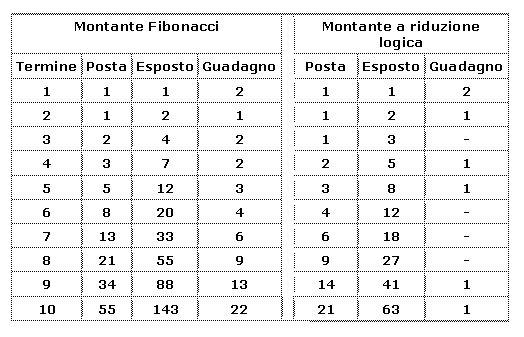 Metodo fibonacci per roulette giada pokies
